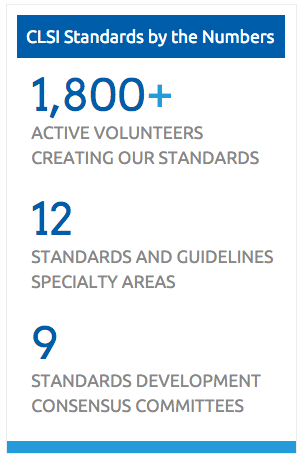 CLSI Standards by the Numbers